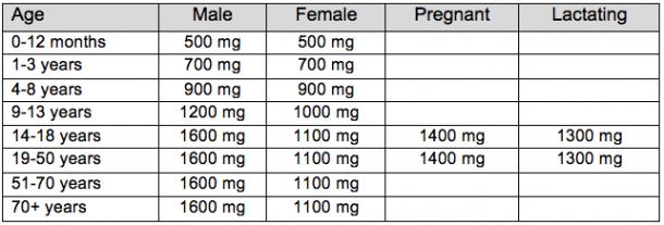 omega-3 RDA
