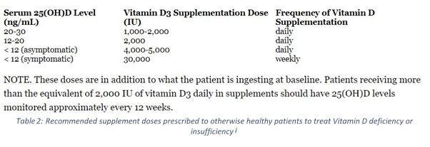 Recommended VItamin D Supplement Doses