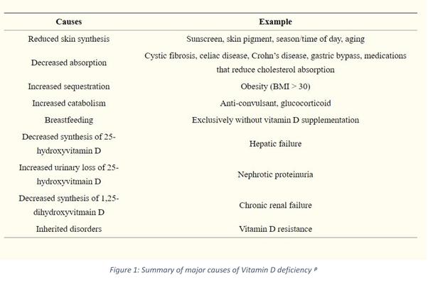 Major Causes Vitamin D Deficiency