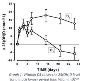 Vitamin D2 vs Vitamin D3