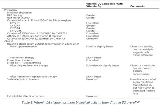 Vitamin D2 vs D3 biological activity