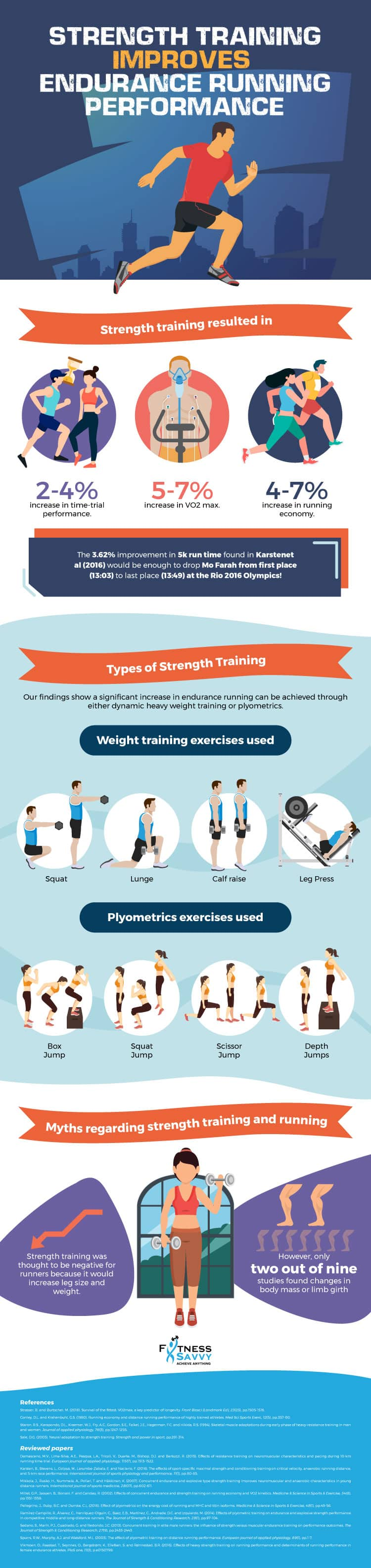 Strength Training Improves Running Performance Infographic