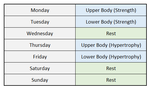 Body Recomposition Workout Split