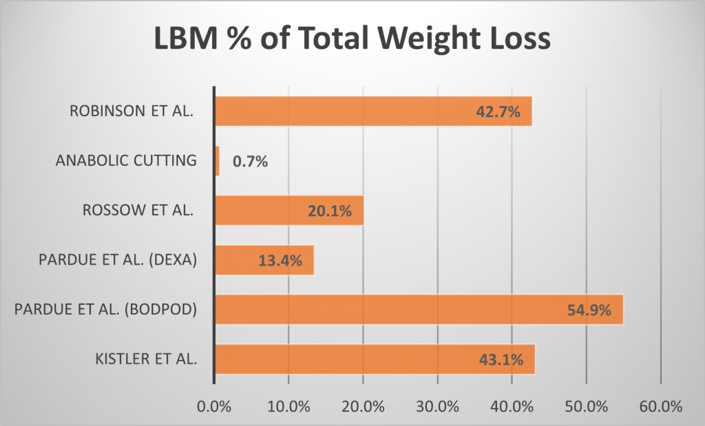 Anabolic Cutting LBM as % of total weight loss