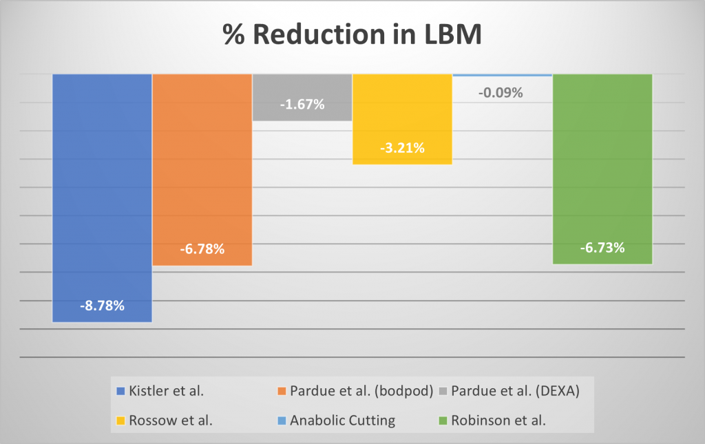 Anabolic Cutting % Reduction in LBM